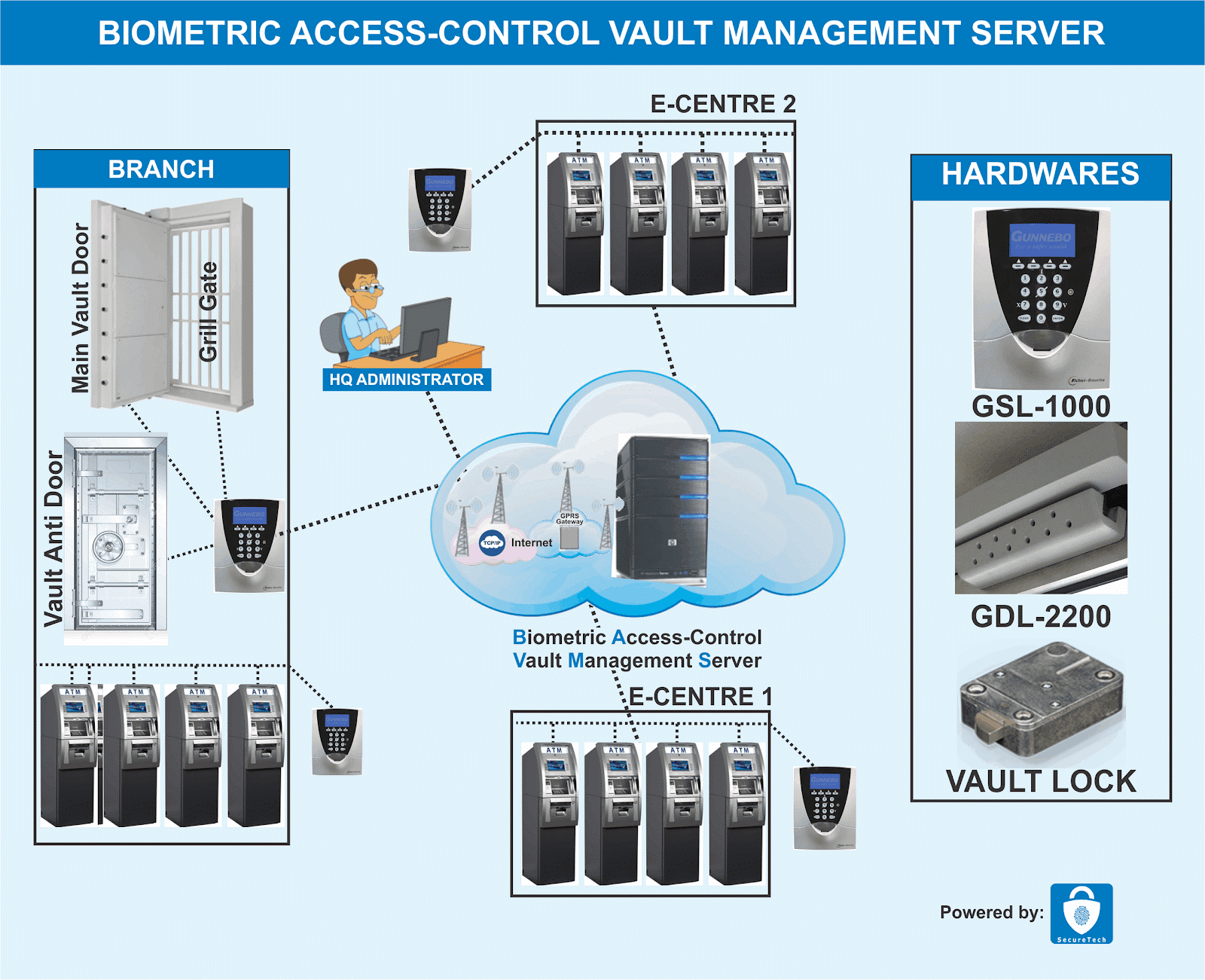 Biometric Access Vault Management System (BAVMS)